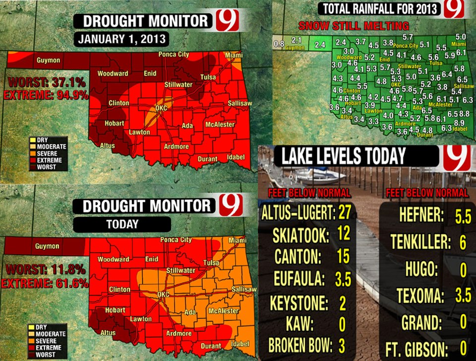 Rain and Snow Helps Drought Conditions Around the State