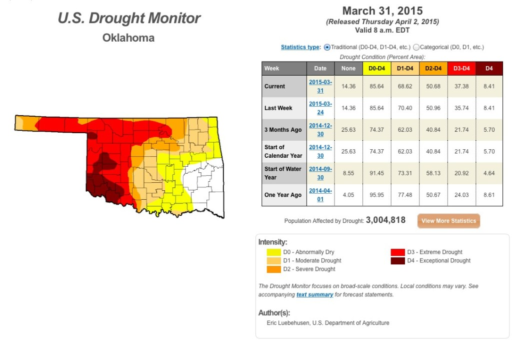 Despite Spring Storms, Oklahoma Drought Continues